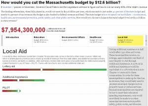 Massachusetts Budget Game Calculator